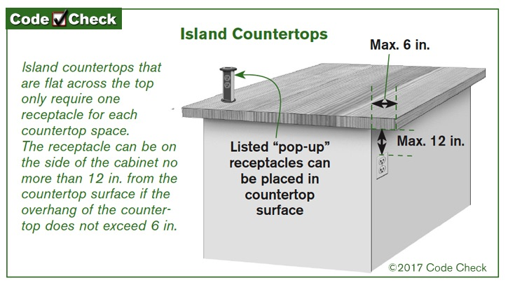 What Is The Spacing Requirement For Receptacle Outlets At A Kitchen Island Counter