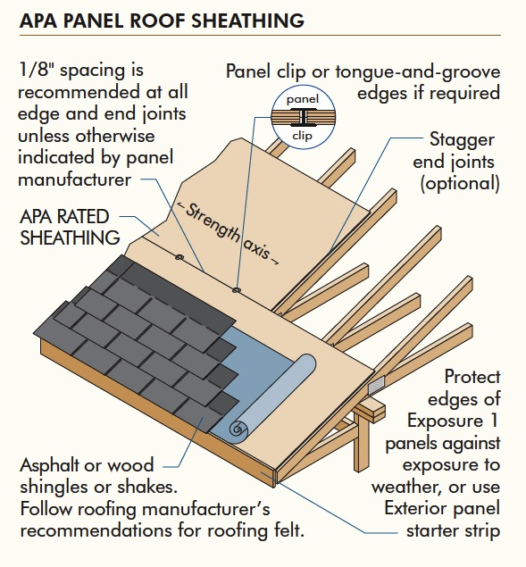 Building Code For Roof Sheathing