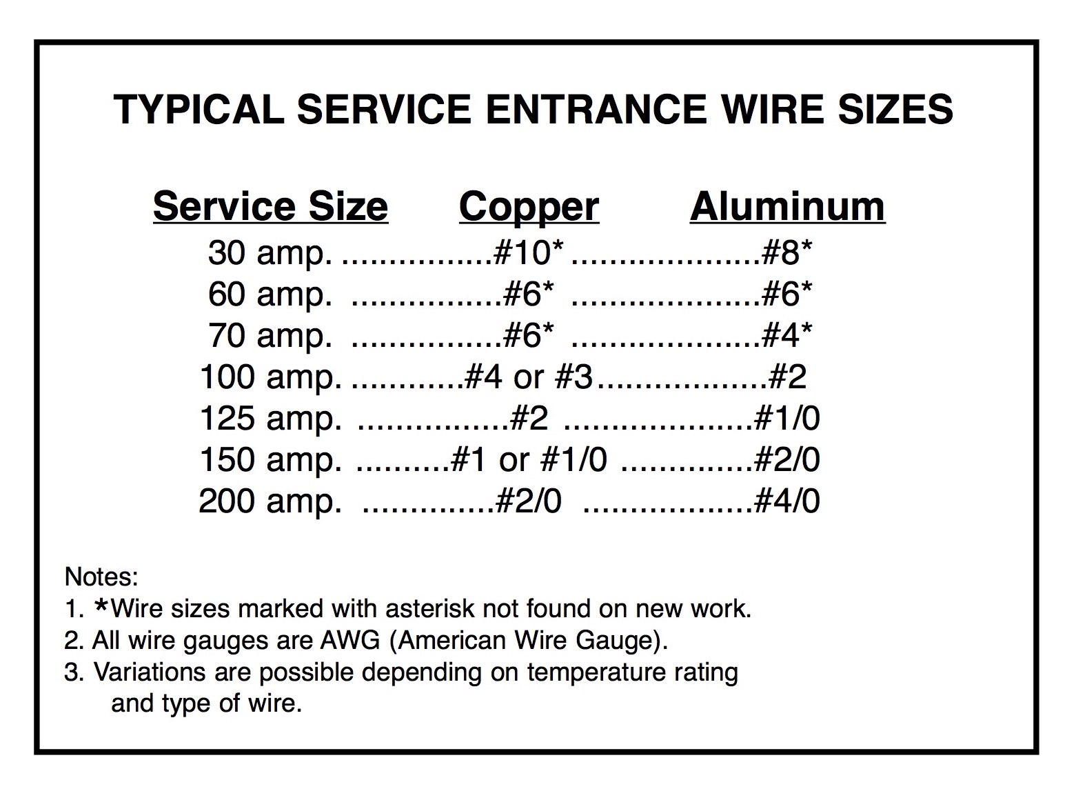 Aluminum Service Wire Sizes - Trusted Wiring Diagram