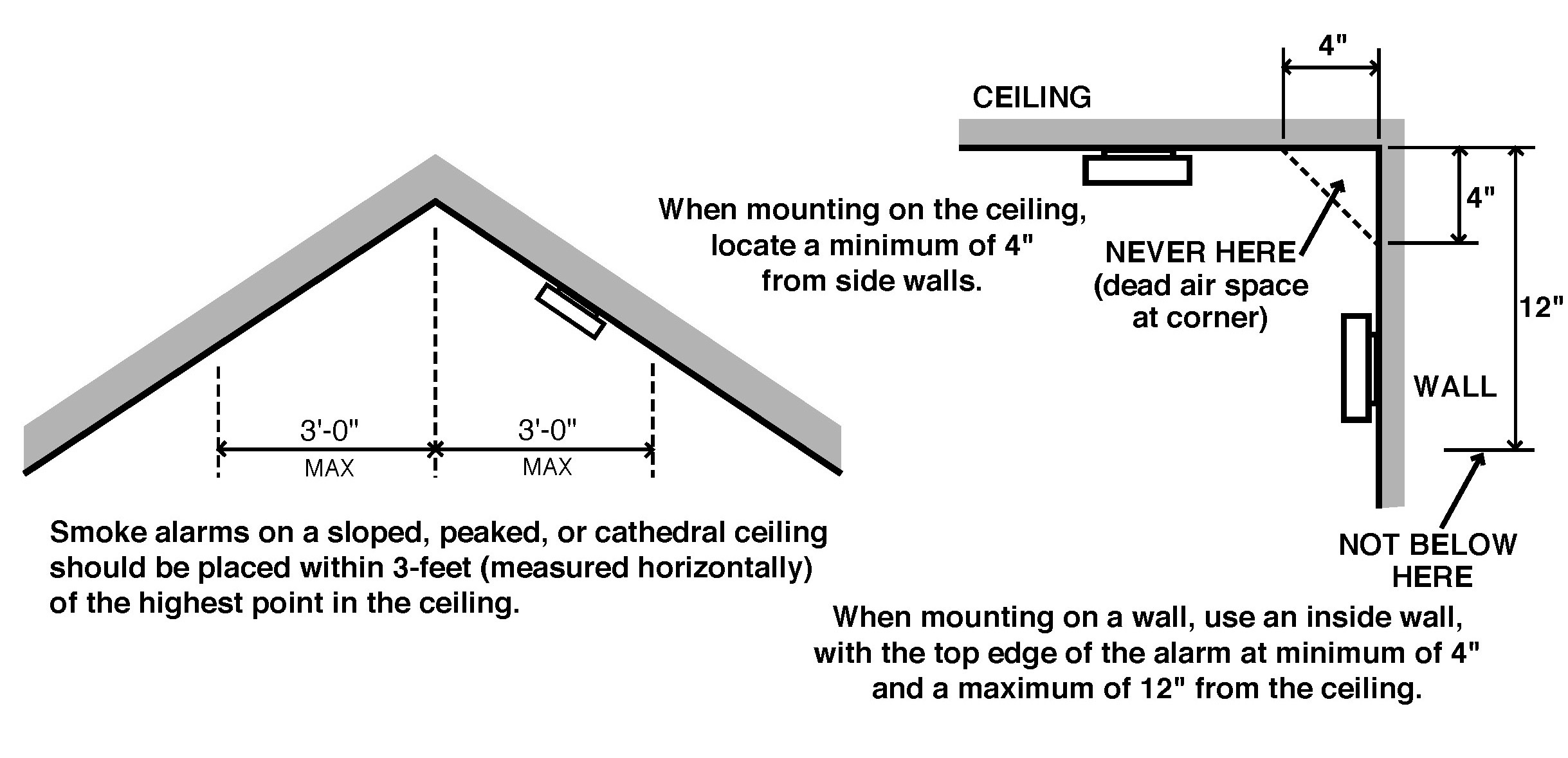 What Is The Minimum Height For Placement Of A Co Alarm Carbon
