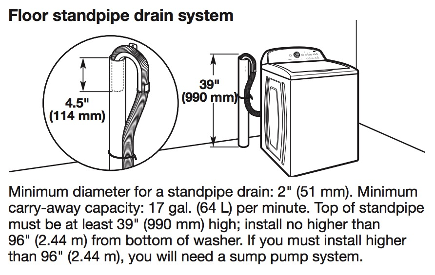 What is the correct height for the washing machine drain ... Mobile Home Washer Outlet Box on quadtro washing machine outlet box, fridge outlet box, swimming pool outlet box, pipe outlet box, yard outlet box, motor outlet box, cable outlet box, generator outlet box, wood floor outlet box, tv outlet box, sharkbite washing machine outlet box, floor mount outlet box, ice maker outlet box, low profile outlet box, oatey washing machine outlet box, metal washing machine outlet box, grommet outlet box, air conditioning outlet box, shower outlet box, internet outlet box,